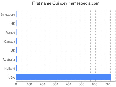 Given name Quincey