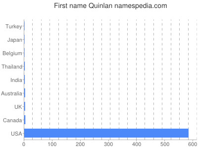 Given name Quinlan
