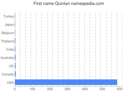 Vornamen Quinlan