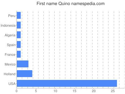 Given name Quino