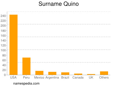 Surname Quino
