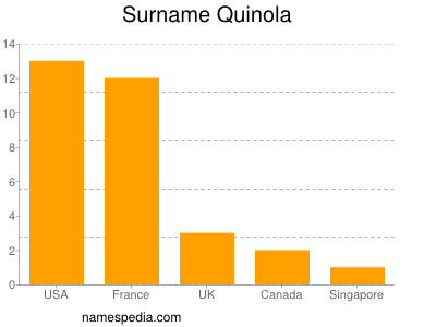 Surname Quinola