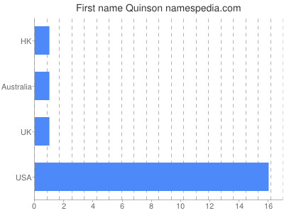 Given name Quinson