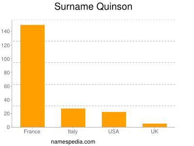 Surname Quinson