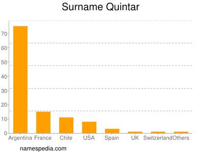 Surname Quintar