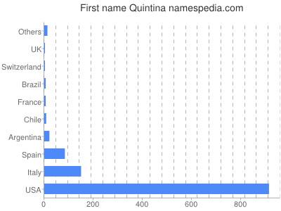 Vornamen Quintina
