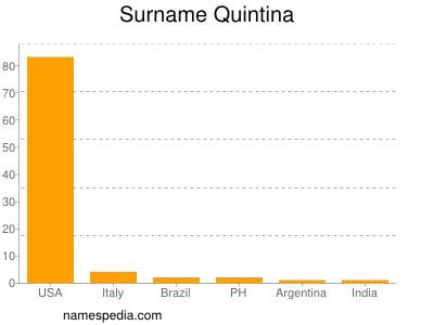 Familiennamen Quintina