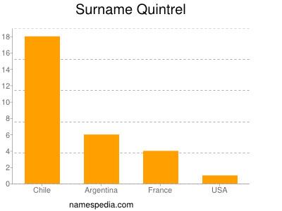 Surname Quintrel