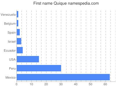 Given name Quique