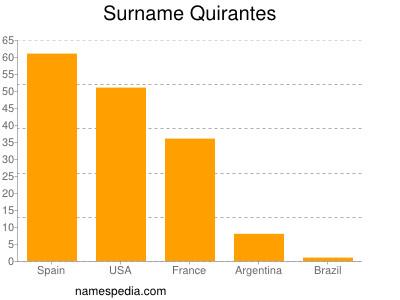 Surname Quirantes