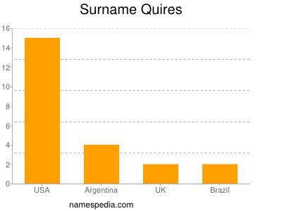 Surname Quires