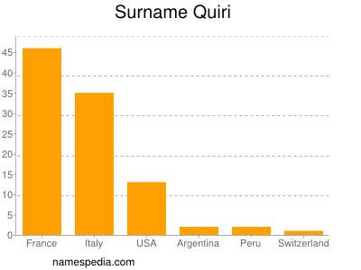 Surname Quiri