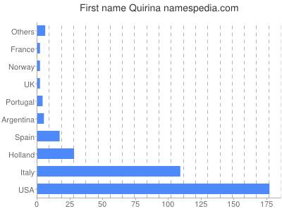 Given name Quirina