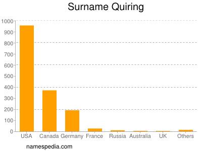 Surname Quiring