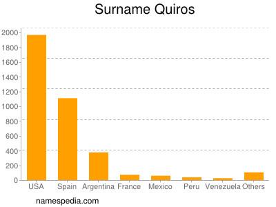 Surname Quiros