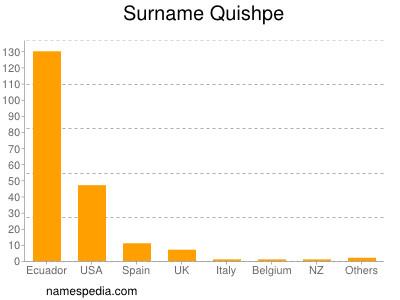 Surname Quishpe