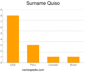 Surname Quiso