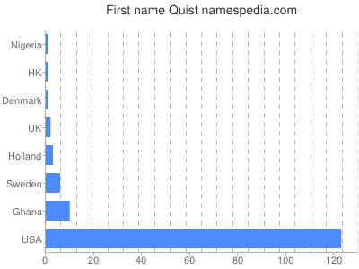 Given name Quist