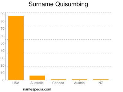 Surname Quisumbing