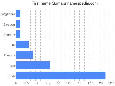 Given name Qumars
