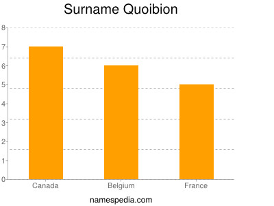 Surname Quoibion