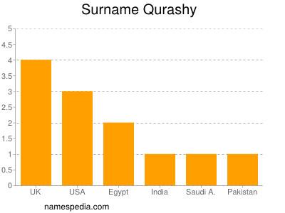 Surname Qurashy