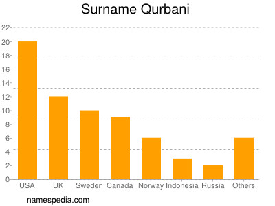 Surname Qurbani
