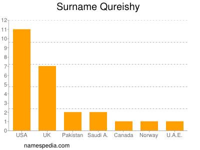 Surname Qureishy