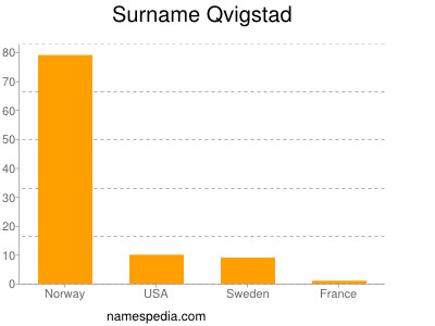 Familiennamen Qvigstad