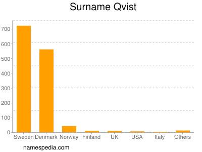 Familiennamen Qvist