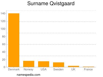 Familiennamen Qvistgaard