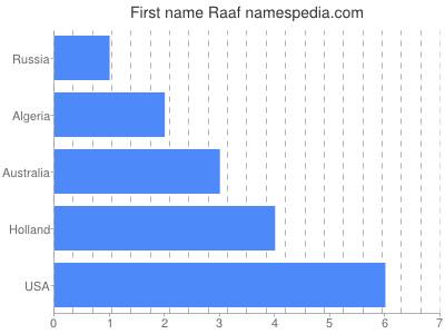 Given name Raaf