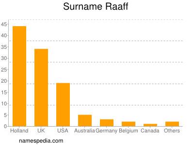 Surname Raaff