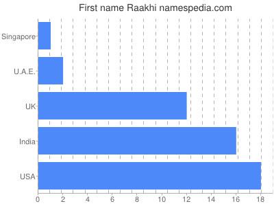 Given name Raakhi