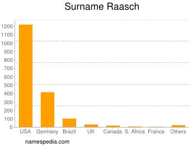 Familiennamen Raasch