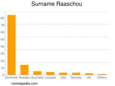 Surname Raaschou