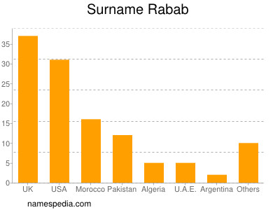 Surname Rabab