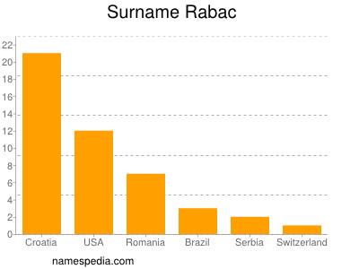 Surname Rabac