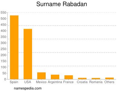 Surname Rabadan