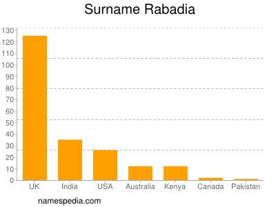 Surname Rabadia