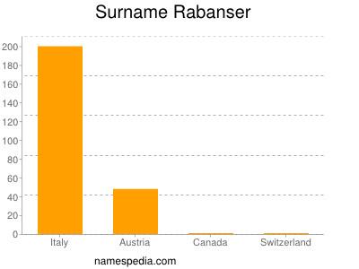 Surname Rabanser