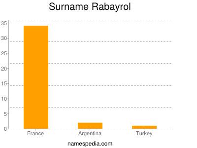 Surname Rabayrol