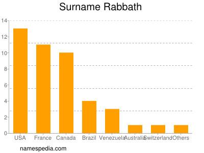 Surname Rabbath