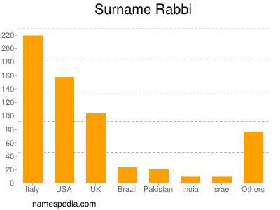 Surname Rabbi