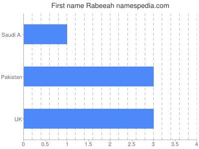 Given name Rabeeah