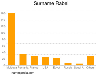Surname Rabei