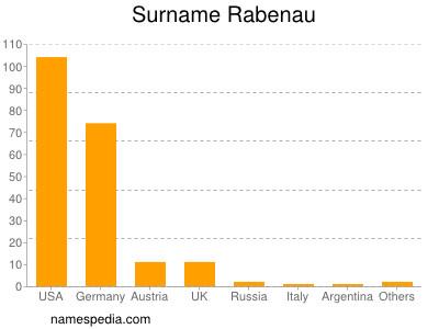 Surname Rabenau