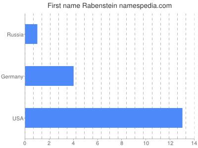 Given name Rabenstein