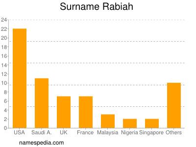 Surname Rabiah