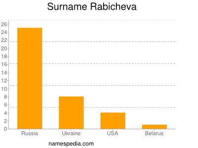 Surname Rabicheva